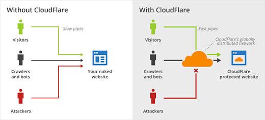 Mô hình của CloudFlare